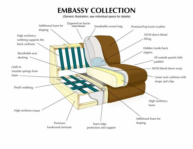 Leather Italia Embassy Collection