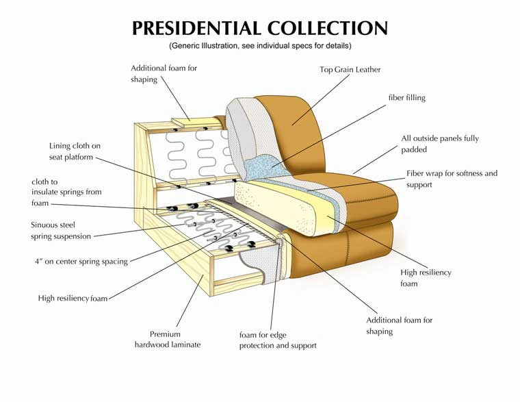 Leather Italia Presidential Collection