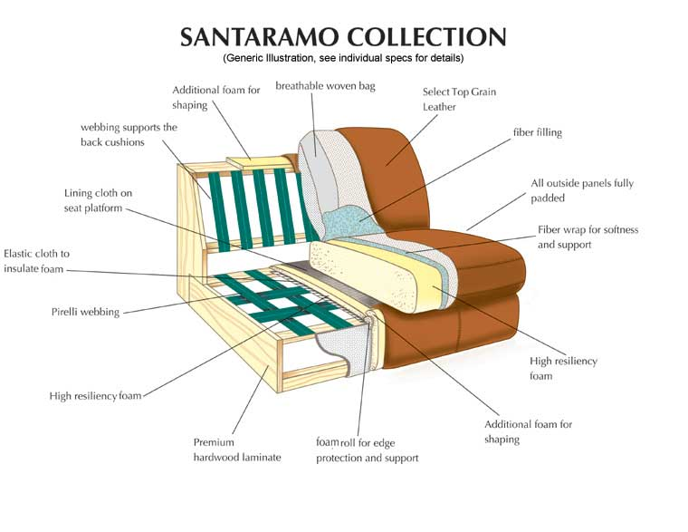 Leather Italia Santoramo Collection